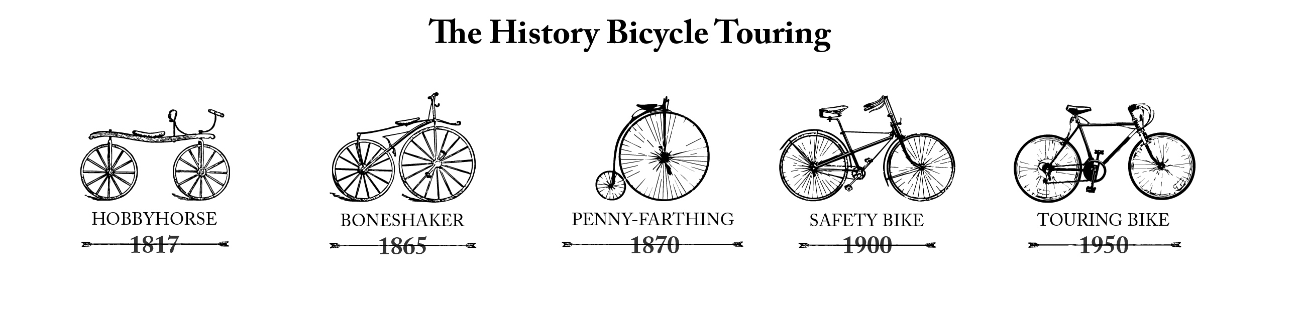 Bike History Timeline Invention of the Bicycle by